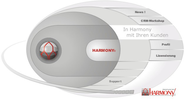Customer Relationship Management (CRM) mit HARMONY Marketing&Vertrieb